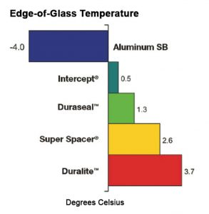 You can actually feel the difference in temperature and the money you save with our Duralite Spacer.
