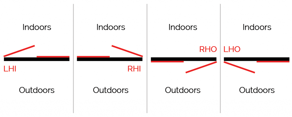 If your standard double doors have only one door operable, you can choose from four types of door swing.